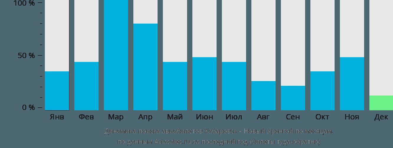 Динамика поиска авиабилетов из Хабаровска в Новый Уренгой по месяцам