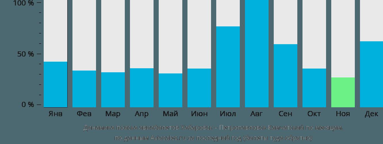 Динамика поиска авиабилетов из Хабаровска в Петропавловск-Камчатский по месяцам