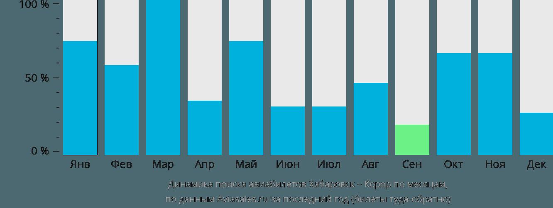 Динамика поиска авиабилетов из Хабаровска в Корор по месяцам