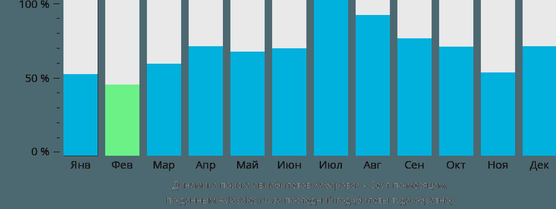 Расписание авиарейсов сеул хабаровск