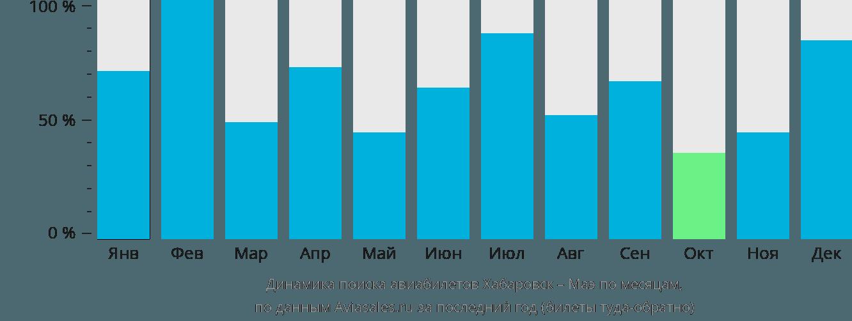 Динамика поиска авиабилетов из Хабаровска на Маэ по месяцам