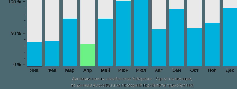 Динамика поиска авиабилетов из Хабаровска в Сургут по месяцам