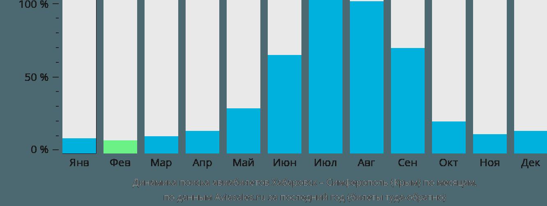 Динамика поиска авиабилетов из Хабаровска в Симферополь  по месяцам
