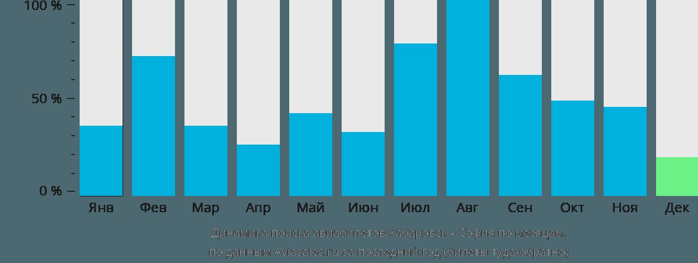 Динамика поиска авиабилетов из Хабаровска в Софию по месяцам