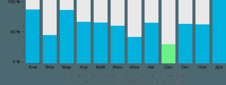Динамика поиска авиабилетов из Хабаровска в Сайпан по месяцам