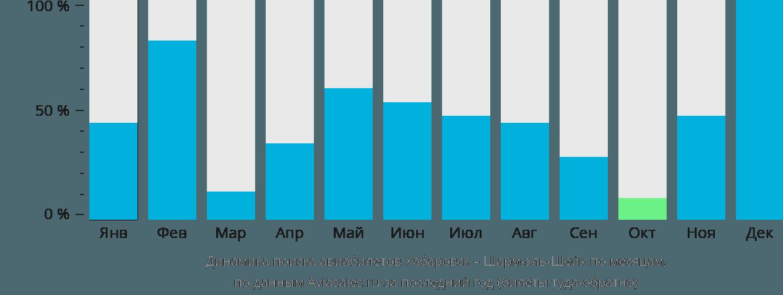 Динамика поиска авиабилетов из Хабаровска в Шарм-эль-Шейх по месяцам