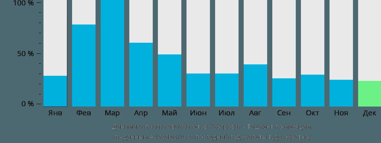 Динамика поиска авиабилетов из Хабаровска в Ташкент по месяцам