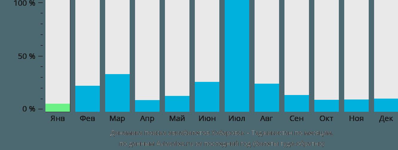 Динамика поиска авиабилетов из Хабаровска в Таджикистан по месяцам