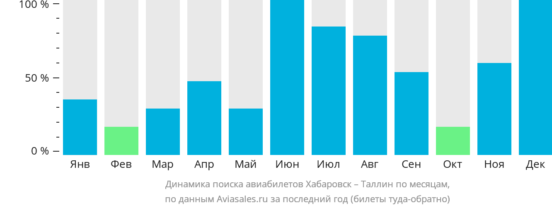 Динамика поиска авиабилетов из Хабаровска в Таллин по месяцам
