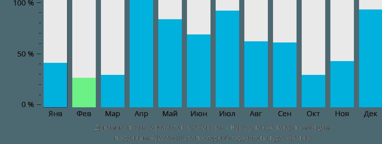 Динамика поиска авиабилетов из Хабаровска Нур-Султан (Астана) по месяцам