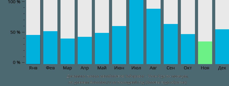 Динамика поиска авиабилетов из Хабаровска в Улан-Удэ по месяцам