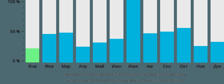 Динамика поиска авиабилетов из Хабаровска в Узбекистан по месяцам
