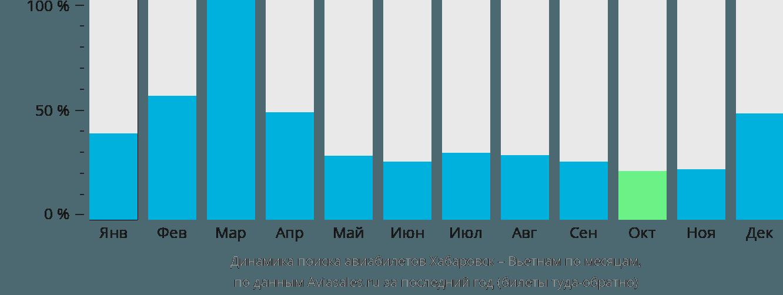 Динамика поиска авиабилетов из Хабаровска в Вьетнам по месяцам