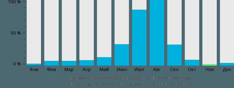Динамика поиска авиабилетов из Хабаровска в Вэйхай по месяцам