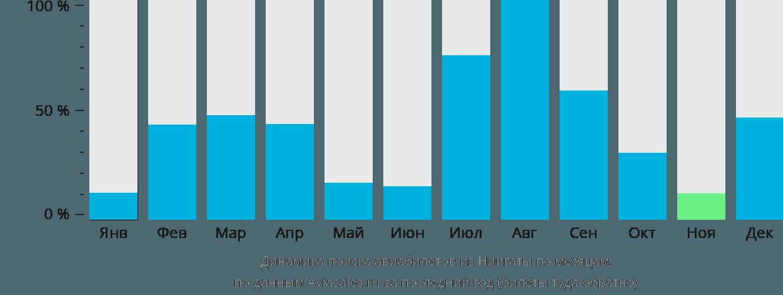 Динамика поиска авиабилетов из Ниигаты по месяцам