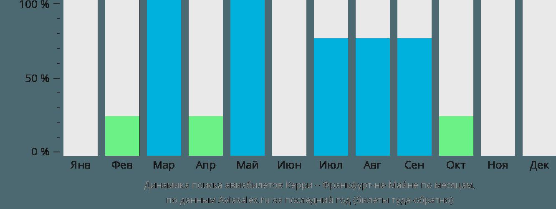 Динамика поиска авиабилетов из Керри во Франкфурт-на-Майне по месяцам