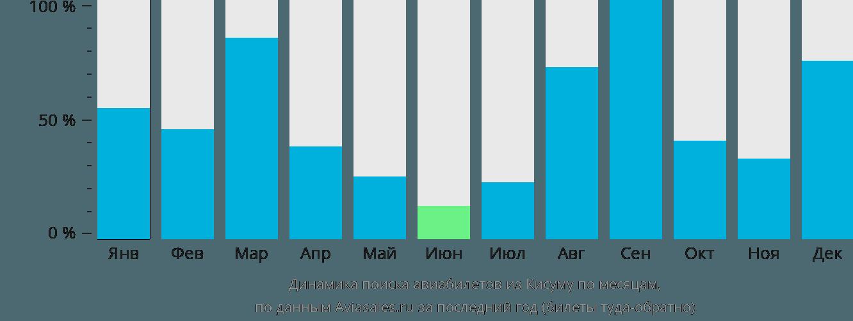 Динамика поиска авиабилетов из Кисумы по месяцам