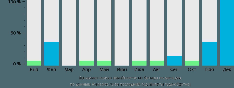 Динамика поиска авиабилетов из Китиры по месяцам