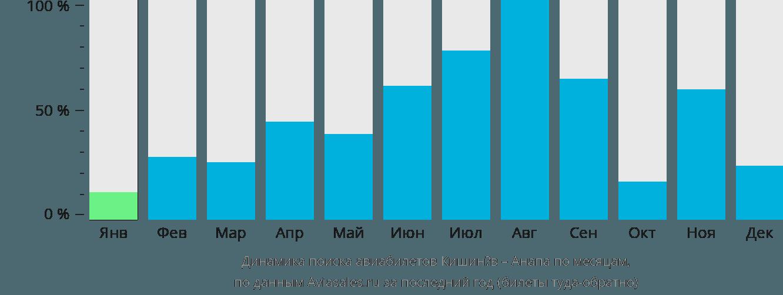 Динамика поиска авиабилетов из Кишинёва в Анапу по месяцам