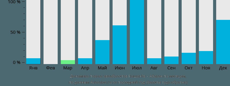 Динамика поиска авиабилетов из Кишинёва в Абакан по месяцам