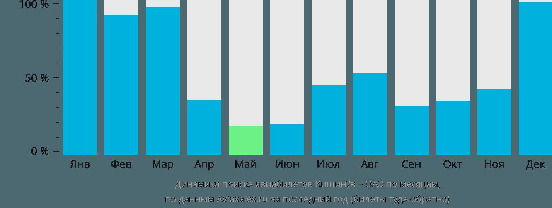 Динамика поиска авиабилетов из Кишинёва в ОАЭ по месяцам