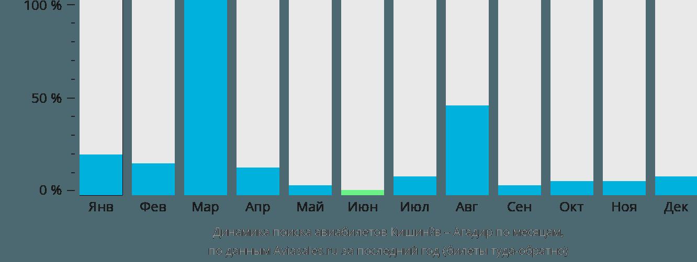Динамика поиска авиабилетов из Кишинёва в Агадир по месяцам