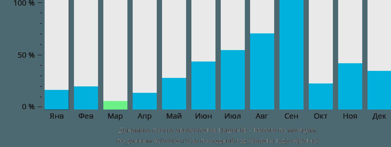 Динамика поиска авиабилетов из Кишинёва в Малагу по месяцам