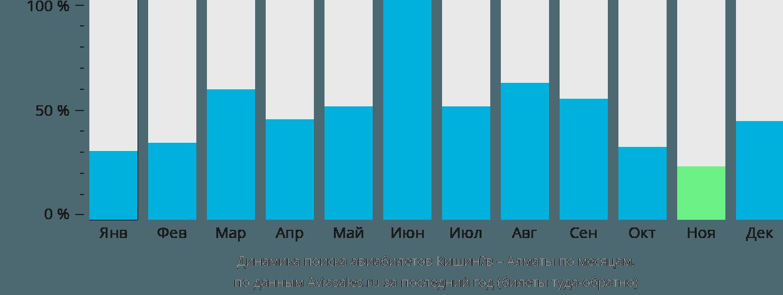 Динамика поиска авиабилетов из Кишинёва в Алматы по месяцам