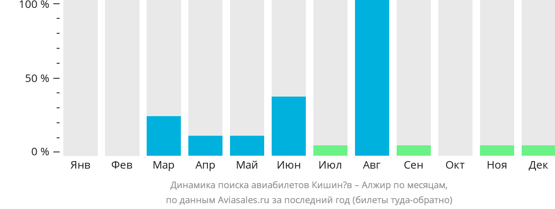 Динамика поиска авиабилетов из Кишинёва в Алжир по месяцам