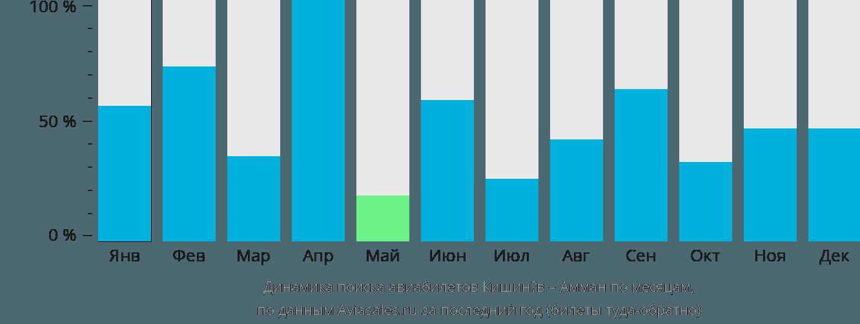 Динамика поиска авиабилетов из Кишинёва в Амман по месяцам