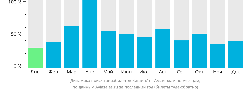 Динамика поиска авиабилетов из Кишинёва в Амстердам по месяцам