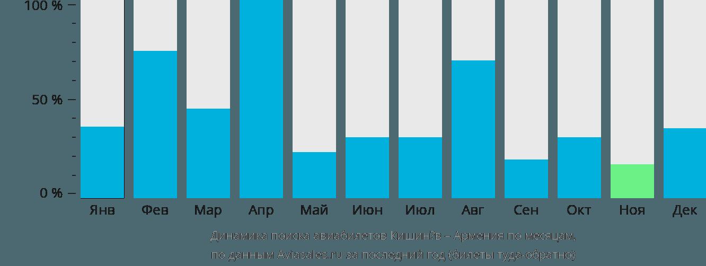 Динамика поиска авиабилетов из Кишинёва в Армению по месяцам