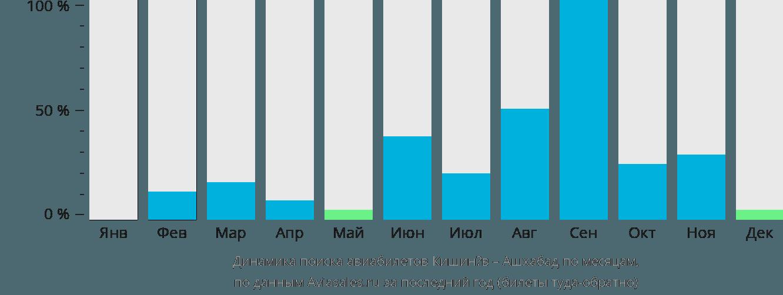 Динамика поиска авиабилетов из Кишинёва в Ашхабад по месяцам