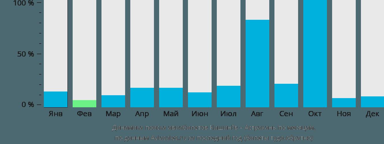 Динамика поиска авиабилетов из Кишинёва в Астрахань по месяцам