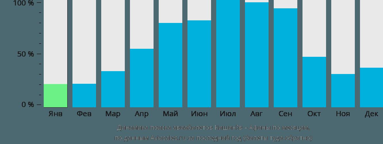 Динамика поиска авиабилетов из Кишинёва в Афины по месяцам