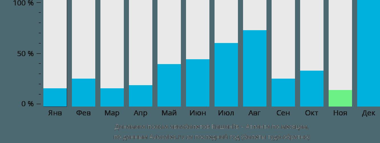 Динамика поиска авиабилетов из Кишинёва в Атланту по месяцам