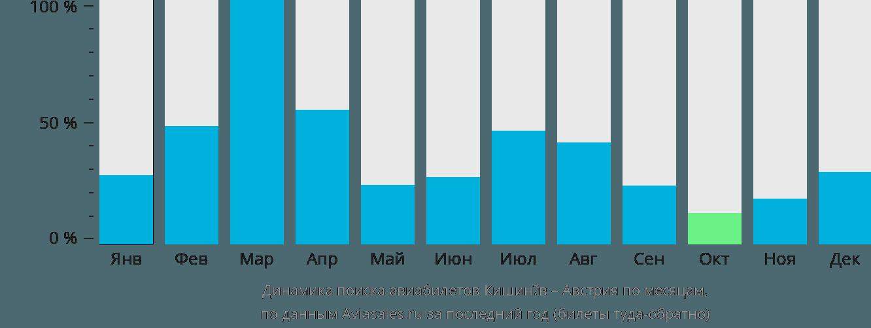 Динамика поиска авиабилетов из Кишинёва в Австрию по месяцам