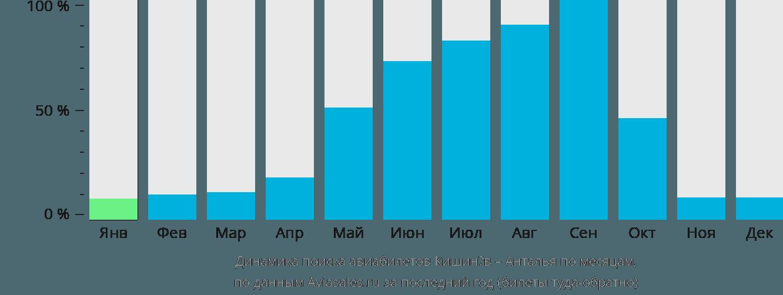 Динамика поиска авиабилетов из Кишинёва в Анталью по месяцам