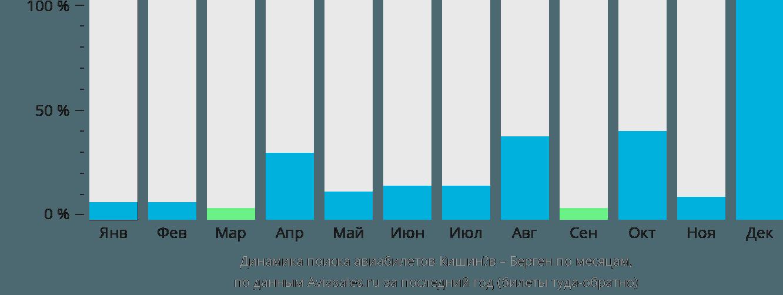 Динамика поиска авиабилетов из Кишинёва в Берген по месяцам