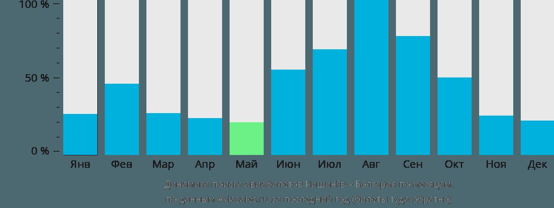Динамика поиска авиабилетов из Кишинёва в Болгарию по месяцам