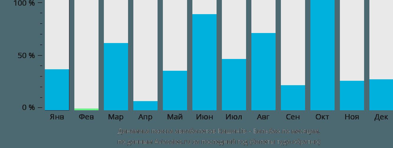 Динамика поиска авиабилетов из Кишинёва в Бильбао по месяцам