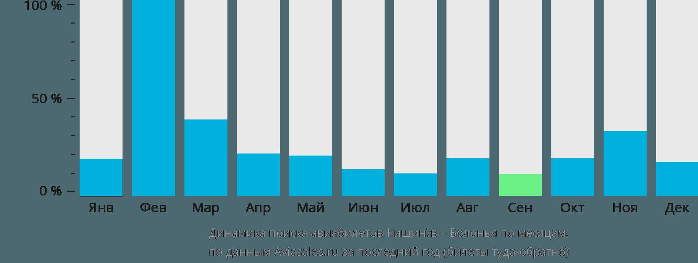 Динамика поиска авиабилетов из Кишинёва в Болонью по месяцам