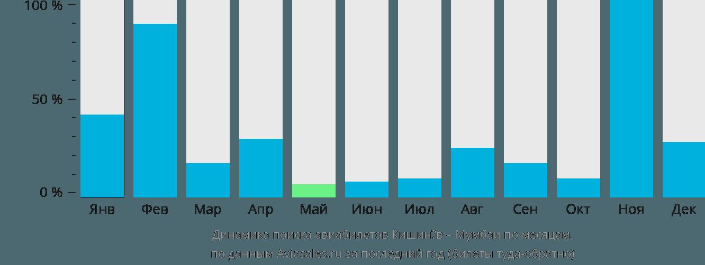 Динамика поиска авиабилетов из Кишинёва в Мумбаи по месяцам