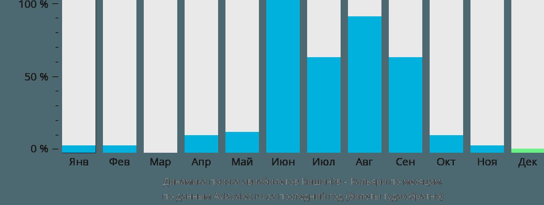 Динамика поиска авиабилетов из Кишинёва в Кальяри по месяцам