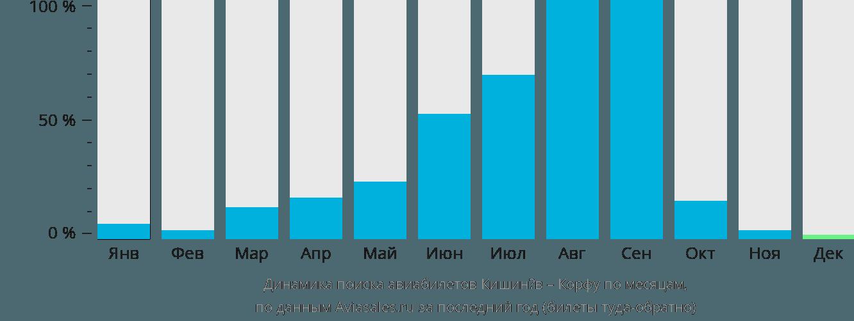 Динамика поиска авиабилетов из Кишинёва на Корфу по месяцам