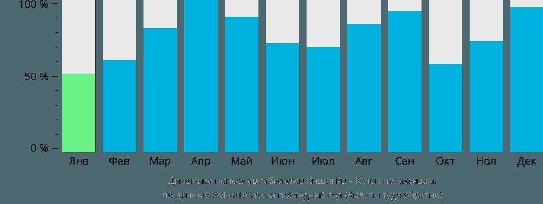 Динамика поиска авиабилетов из Кишинёва в Кёльн по месяцам