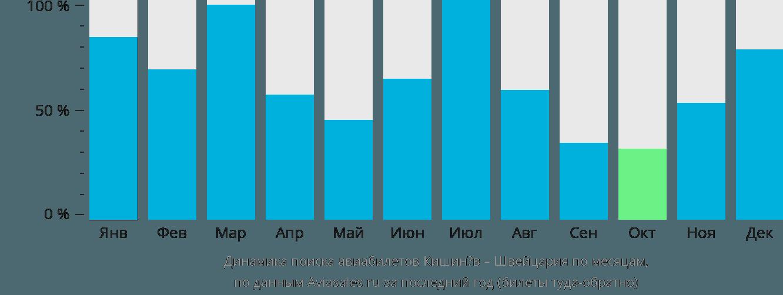 Динамика поиска авиабилетов из Кишинёва в Швейцарию по месяцам