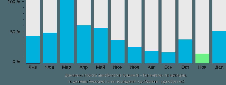 Динамика поиска авиабилетов из Кишинёва в Копенгаген по месяцам