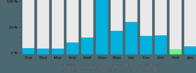 Динамика поиска авиабилетов из Кишинёва в Катанию по месяцам