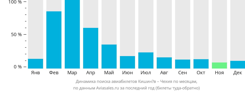 Динамика поиска авиабилетов из Кишинёва в Чехию по месяцам